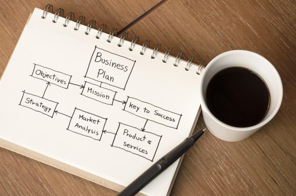 business plan flowchart